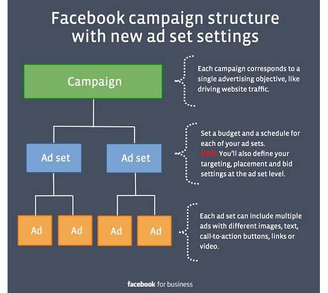 Facebook_Ad_Campaign_Structure