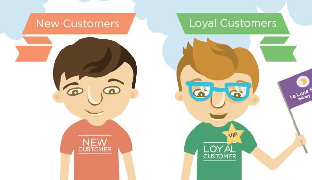 Marketing Mix Customer Loyalty
