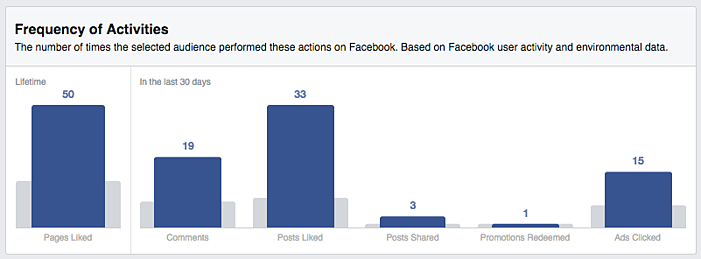Facebook_insights_-_frequency_of_activity