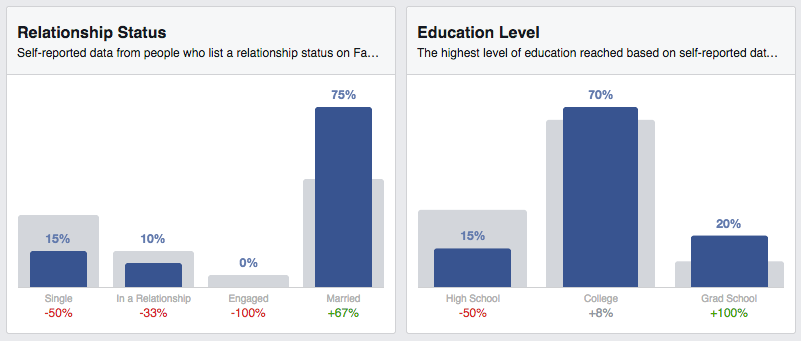 Facebook_insights_relationship_and_education