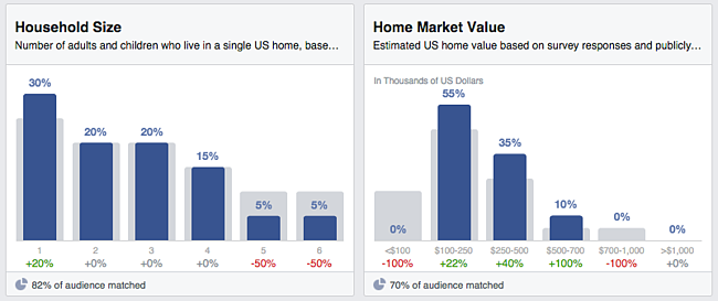 Facebook_audience_insights_-_household_size_and_home_market_value