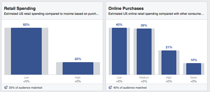 FB_audience_insights_-_retail_spending_and_online_purchase