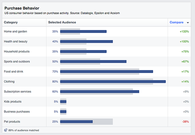 Facebook_audience_insights_-_purchase_behavior