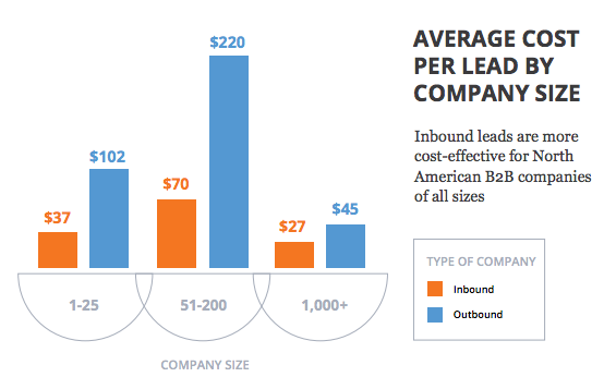 inbound_vs_outbound_cost_per_lead