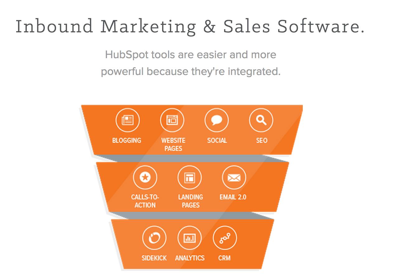 Inbound Marketing and Sales Software