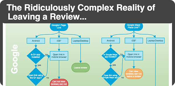 complex reality of online reviews