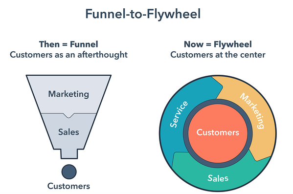 Funnel to Flywheel | Denamico | Voice of the Customer Optimization