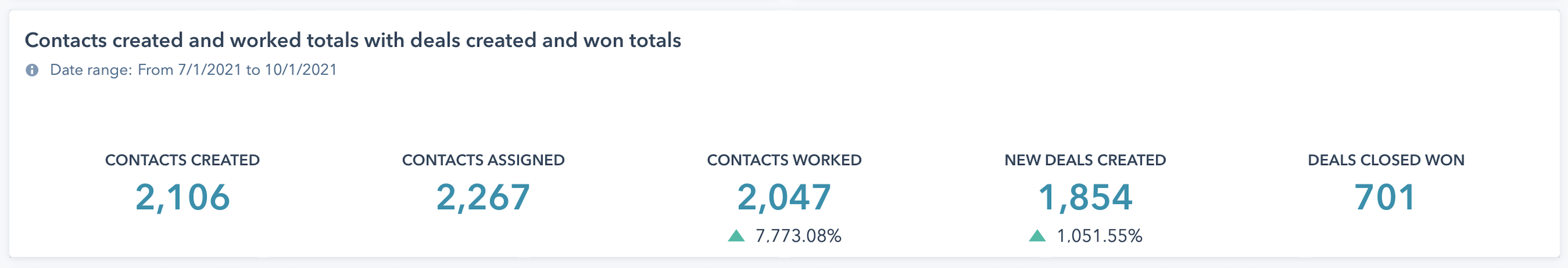 HubSpot Reports - Contacts and Deals Worked