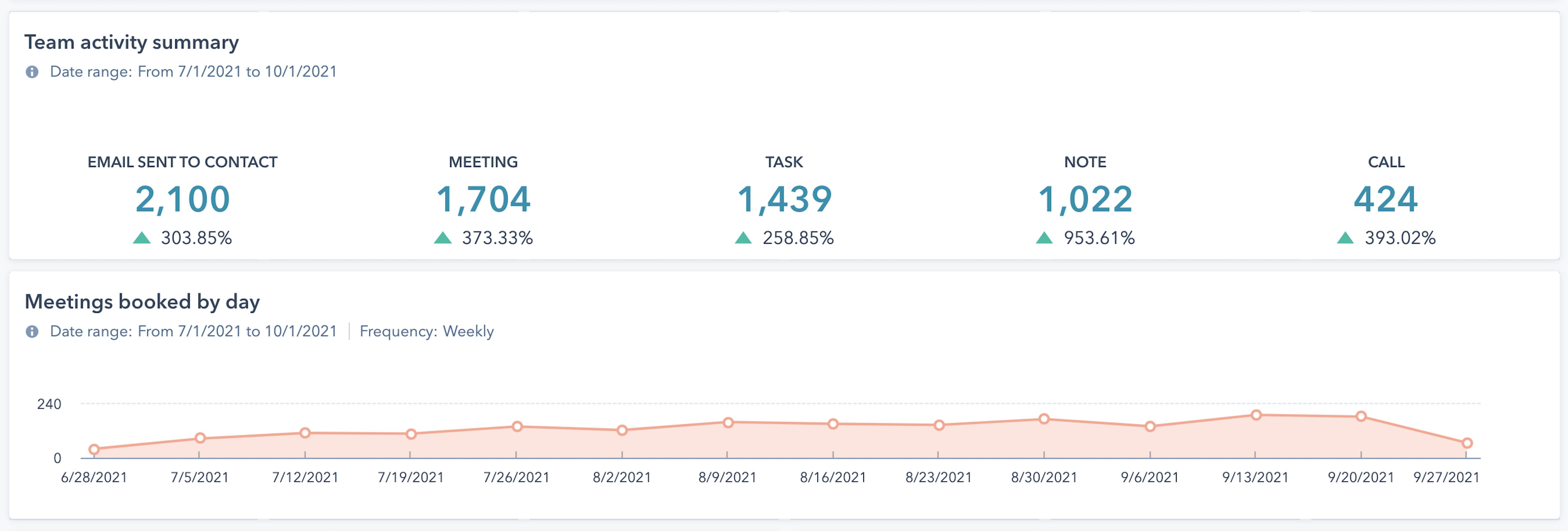 HubSpot Reports - Sales Activity