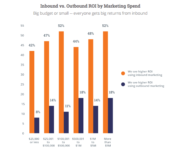 ROI-marketing-spend.png