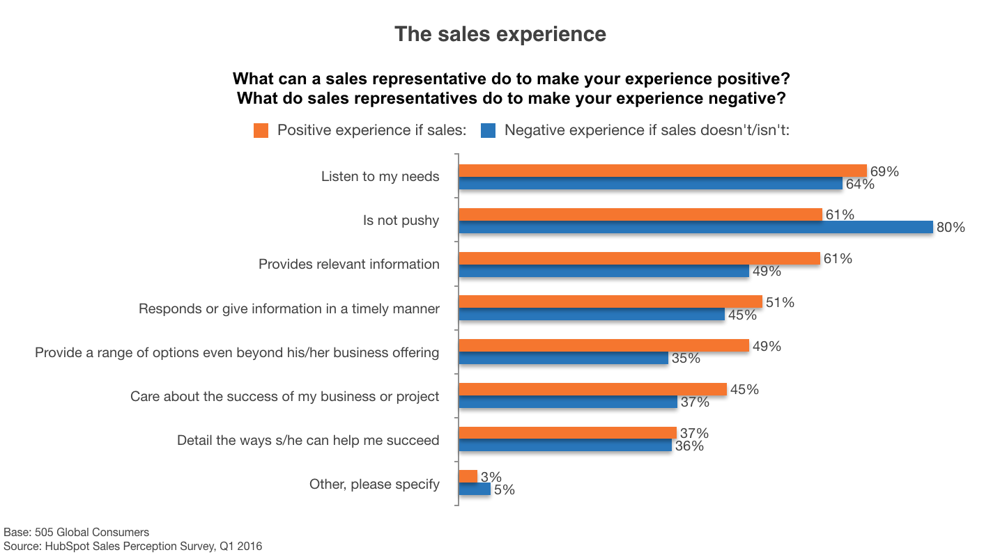 Sales_Experience.png