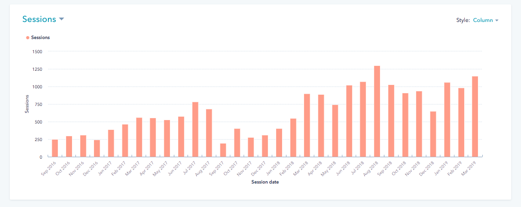 Sunspace HubSpot sessions results