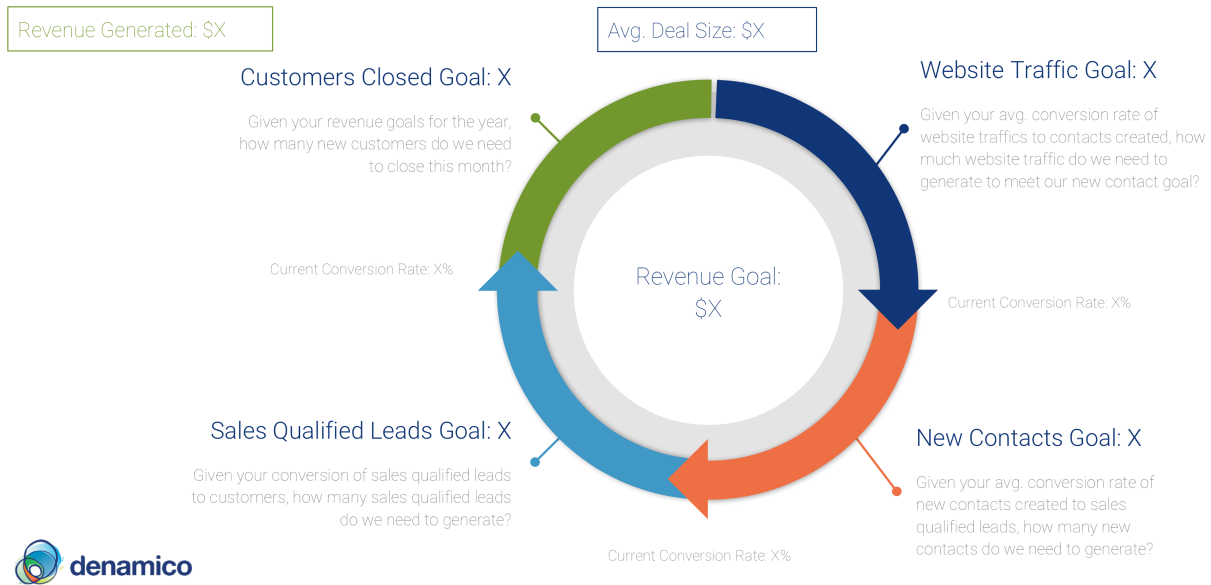 Website Traffic to Revenue Goal Calulator