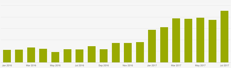 monthly organic traffic