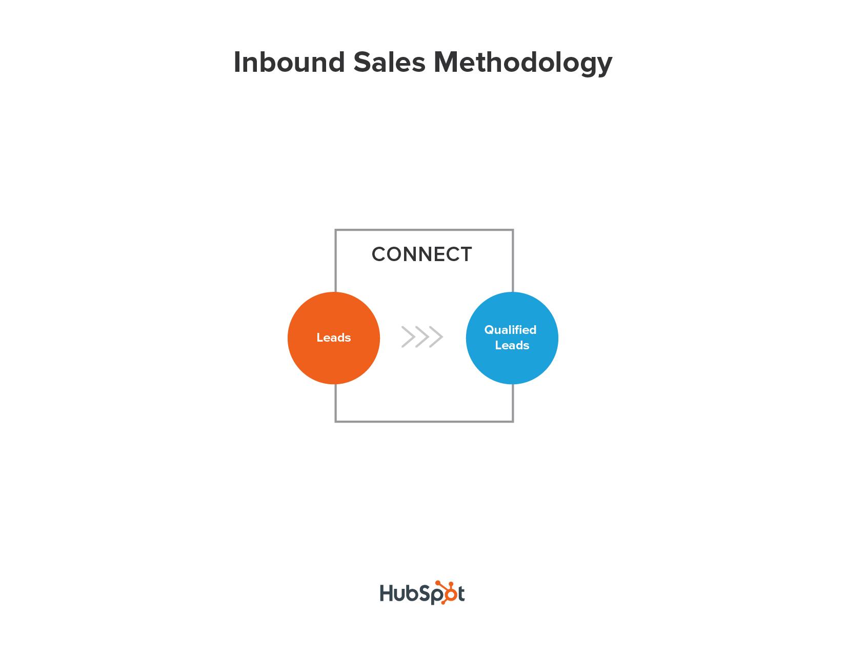 final_sales_methodology-03.png