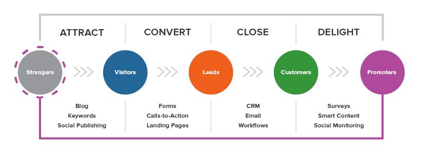 inbound-marketing-methodology.png
