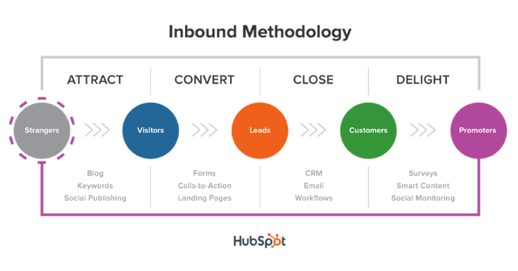 inbound_methodology_title