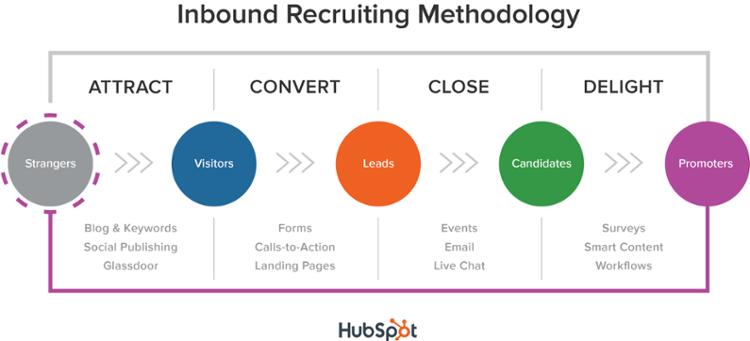 inbound_recruiting_methodology