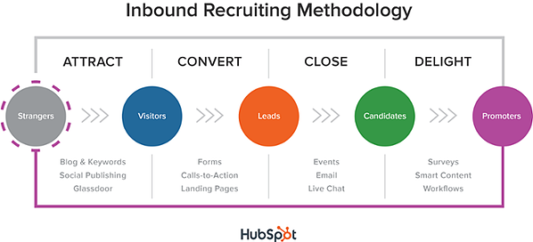 inbound_recruiting_methodology
