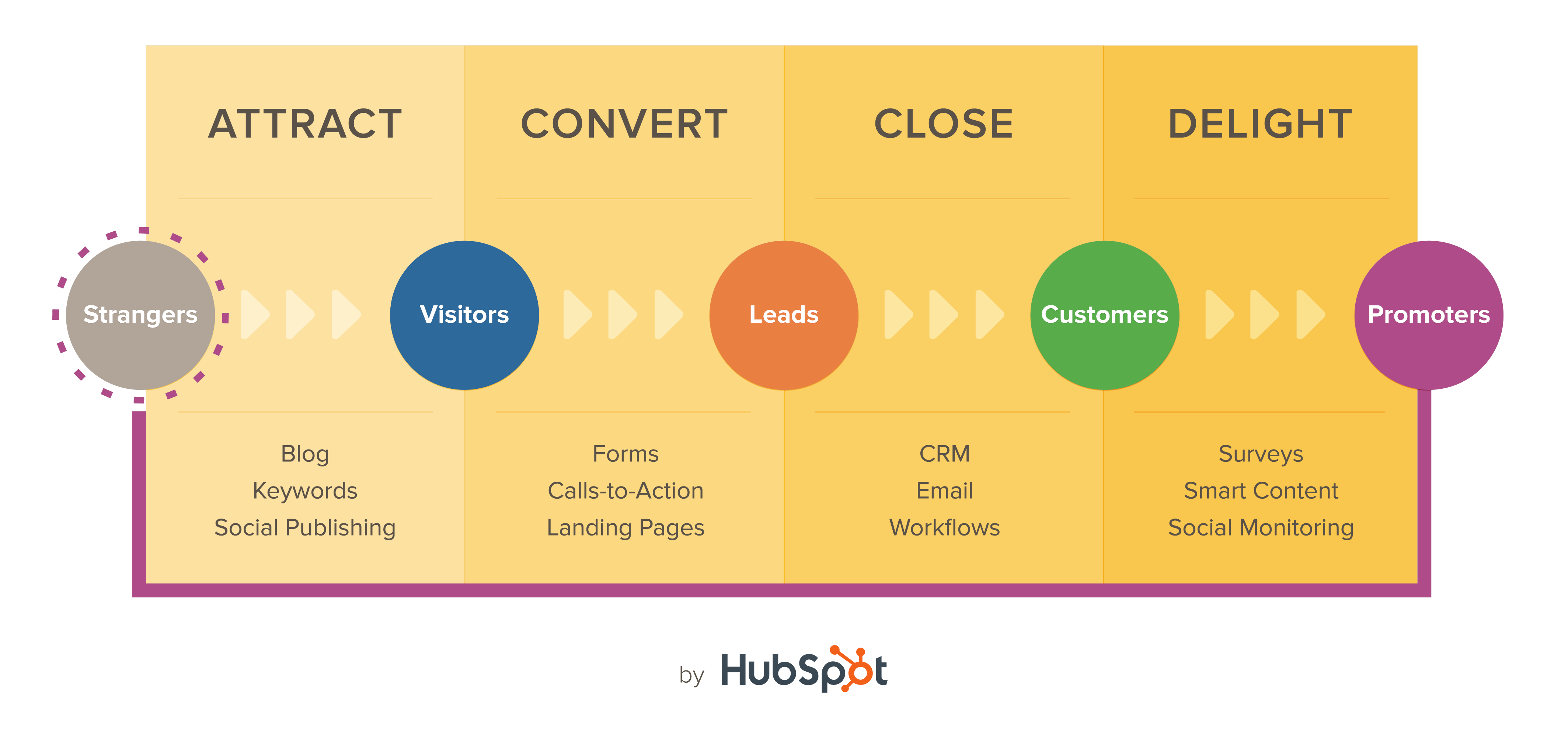 The Inbound Marketing Methodology: The Benefits of Becoming HubSpot Inbound Certified