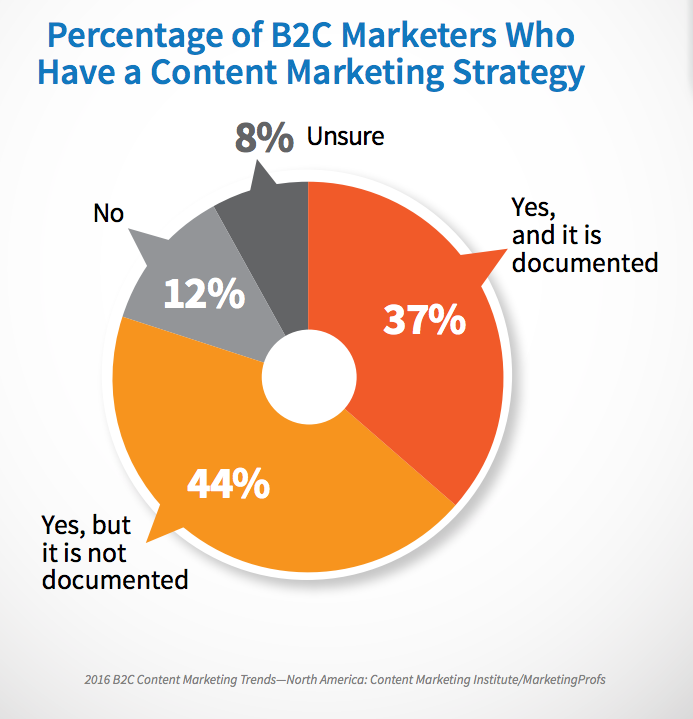 percentage_of_B2C_content_marketers_who_have_a_strategy.png