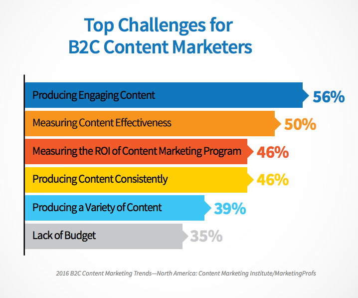 top_challenges_for_content_marketers.png