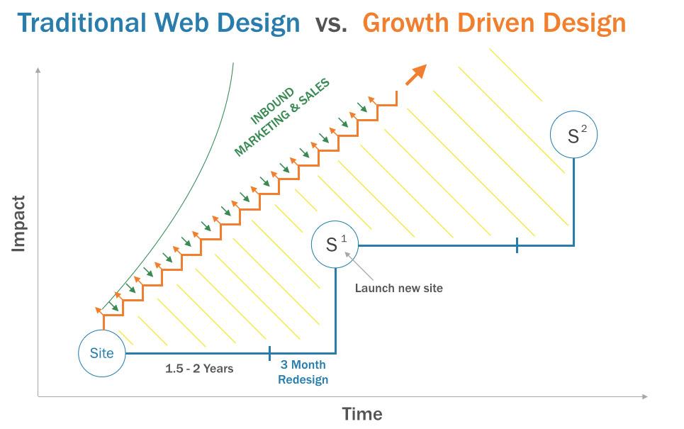 traditional-vs-GrowthDrivenDesign.jpg
