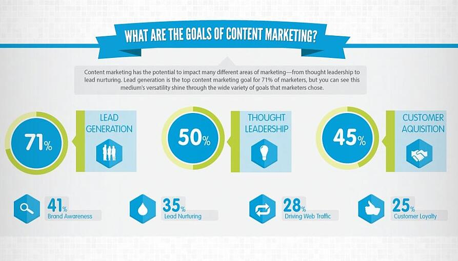 what_is_the_purpose_of_content_marketing