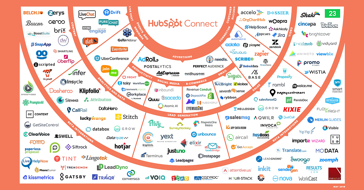 HubSpot-Connect-Ecosystem