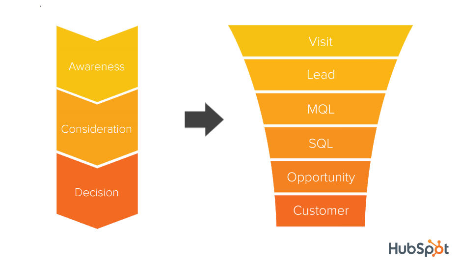 Map_Buyer_Journey_to_SalesFunnel.png.png