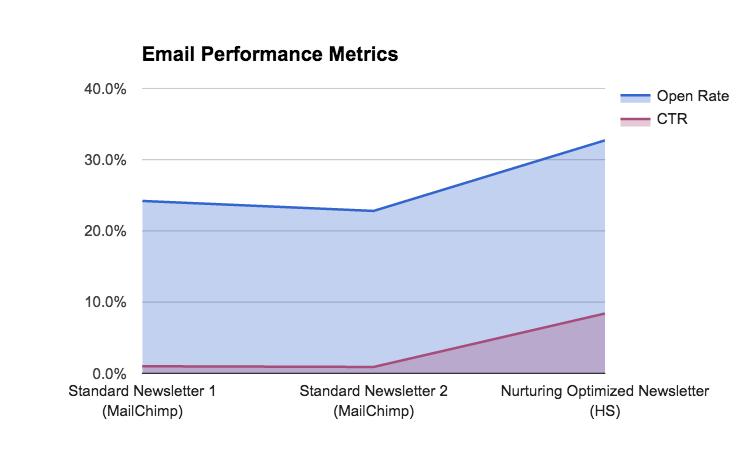 Email Performance Metrics